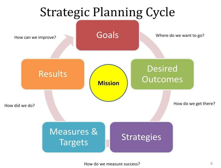 strategic-plan-cycle